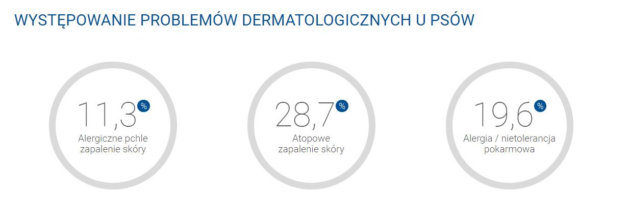 Źródło: Raport dermatologiczny: Choroby Psów i Kotów w Polsce, 2013 r.